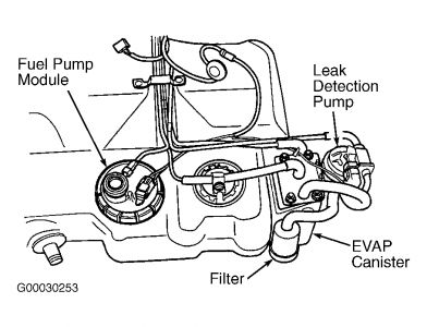 Chevy Tahoe Evap Canister Location moreover 96 Dodge Ram Fuel Filter moreover Eclipse Fuel Filter Location additionally Ram 2500 Fuel Filter likewise Hyundai Sonata 2 4 Engine Diagram. on 2005 dodge grand caravan fuel pressure regulator location