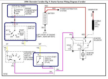 1996 chevy cavalier starter relays electrical problem 1996 chevy your starter solenoid acts as the relay in this vehicle i would concentrate my effort into the blue boxed parts ly the ignition fuse inside the fuse