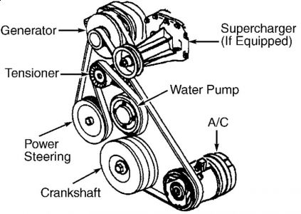 1996 buick regal repairing or installing a a c comressor by based on the diagram you don t have enough clearance to install a shorter belt to bypass the ac compressor pulley in order to remove the compressor