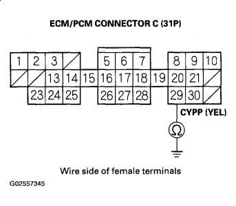 honda accord cylinder position sensor error code dtc p1381 cyp sensor intermittent interruption dtc p1382 cyp sensor no signal 1 reset the ecm pcm 2 start the engine is dtc p1381 and or p1382