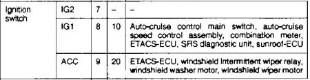 1999 Chrysler Sebring Number 8 Fuse Keeps Blowing: Replaced