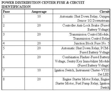 1999 chrysler sebring fuse diagram 1999 chrysler sebring fuse box diagram