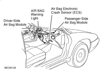 Ford Taurus Gem Module Location