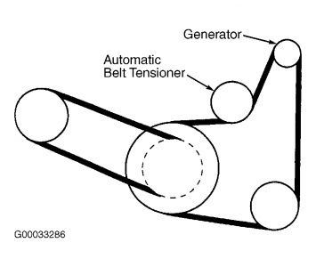 2000 Dodge Avenger Serpentine Belt: How Do You Change the ...