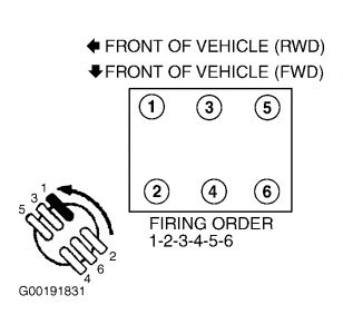 firing order for plug wires what is the fireng order from left to firing order for plug wires what is