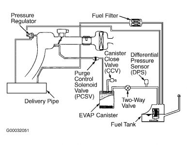 Daewoo Fuel Pressure Diagram - Catalogue of Schemas on
