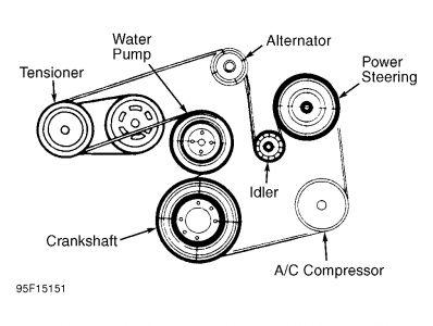 1995 Ford Taurus Serpentine V-Belt: Engine Performance Problem ...