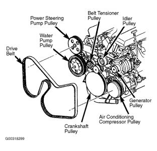 2003 Chrysler Town And Country Compressor While Driving