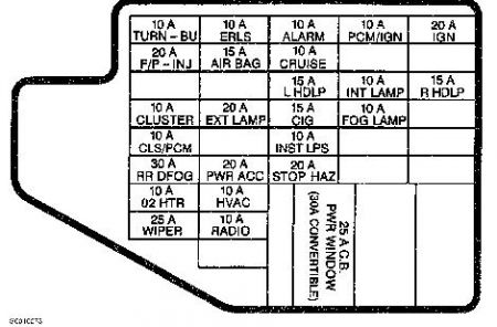 Chevrolet Truck 1997 Chevy Cavalier 123000mi Help My Horn Wont Beep on 1998 f150 fuse panel diagram