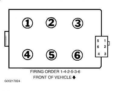 1997 ford taurus sparkplug firing order what is the cylinder rh 2carpros com 95 Camaro 3.4 Engine Diagram Chevy 4.3 Vacuum Diagram