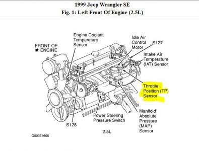 94 Yj Wrangler Control Module Wiring Diagram in addition 2ul60 1999 Jeep Cherokee Where Heater Blower Motor Relay Located as well 1997 Mercury Grand Marquis Wiring Diagram likewise 2000 Nissan Xterra Engine Wiring Harness as well 2000 Grand Prix Serpentine Belt Routing Diagram. on fuse box on 2000 jeep wrangler