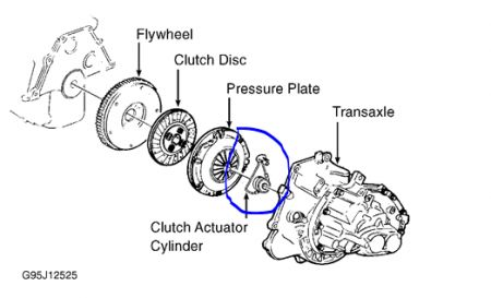 Cat C7 Head Schematic additionally Cars moreover 92 Chevy 350 Tbi Starter Wiring Diagram additionally Location Of Transmission Dipstick In 2000 Cavalier additionally 93 Explorer Fuse Location Ford And Ranger Forums. on land rover fuel pressure diagram