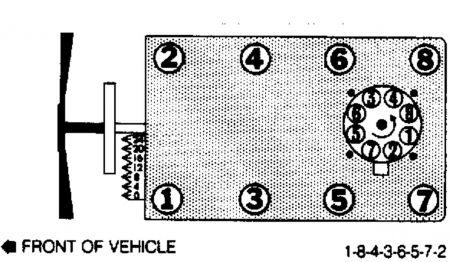 firing order for 305 chevy motor - impremedia.net 8n tractor firing order diagram chevy 305 firing order diagram
