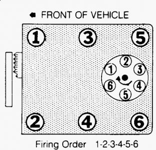 gmc jimmy distributor replacement out markings hey lynda finley this was good advice there are several v6 engines and you didnt even bother to tell us which one you have then we are to get the answer