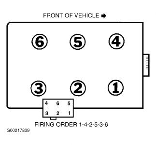 62217_42FiringOrder_1 ford f 150 2002 engine size 4 2 and mileage is 194,000 1997 ford f150 4.6 spark plug wiring diagram at suagrazia.org