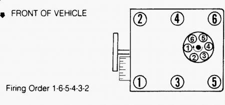 Spark Plug Gap: Spark Plug Gap for the 4 3L Vortec GM Engine