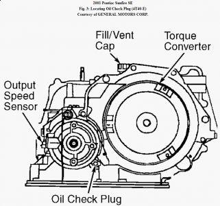 2010 hhr engine diagram 2001 pontiac sunfire dip stick how do you check the