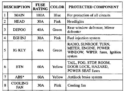 62217_626b_1 1997 mazda 626 electrical problem 1997 mazda 626 4 cyl front mazda 626 fuse box diagram at n-0.co