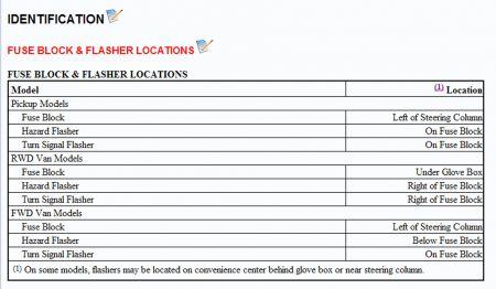 fuse box location where is the fuse box located on a 84 Hyundai Genesis Fuse Box