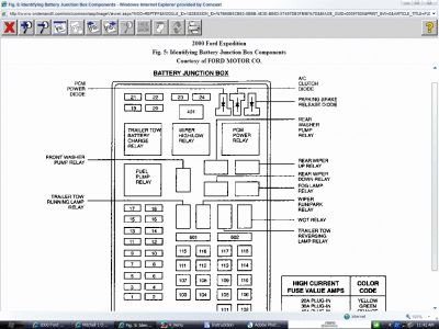62217_BatteryJuncBox_1 2000 ford expedition fuses electrical problem 2000 ford 2000 ford expedition fuse box diagram at virtualis.co