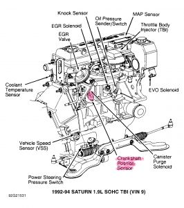 1995 saturn engine diagram free vehicle wiring diagrams u2022 rh addone tw 2003 Saturn L200 Engine Diagram 1995 Saturn Egr Hose