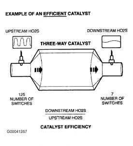 http://www.2carpros.com/forum/automotive_pictures/62217_Efficient_Catalyst_1.jpg