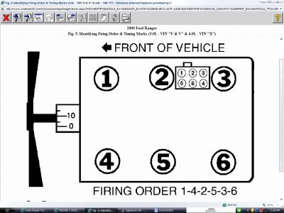 Firing Order Ford 4_2 V6 http://www.fordrangerforum.com/4-0-sohc-4-0-ohv-tech/50897-help-please-4-0-v6-200-ranger.html