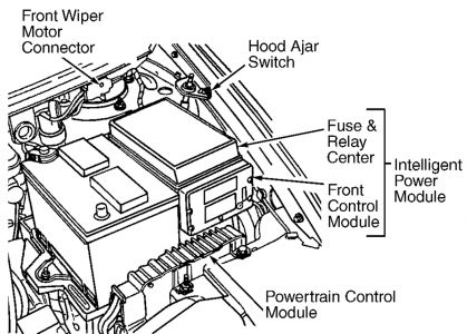 The Fcm Is Silver Box Bolted To Front Of Ipm Fuse Relay Under Hood That Dash Module Climate Control Panel