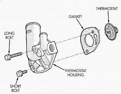 1997 jeep wrangler thermostat engine cooling problem 1997 jeep the level is below the thermostat housing 2 remove radiator upper hose and heater hose at thermostat 3 disconnect wiring connector at engine coolant