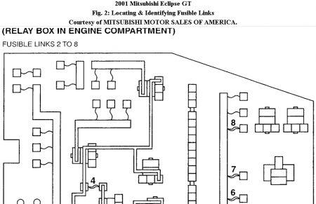 fuse box diagram: four cylinder two wheel drive manual ... 96 mitsubishi eclipse spyder fuse box 1999 mitsubishi eclipse rs fuse box diagram
