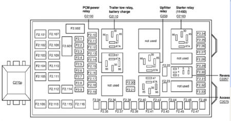 2003 F350 Fuse Panel Diagram http://www.2carpros.com/questions/ford-f-350-1997-ford-f350-no-power-to-guages-or-tachometer