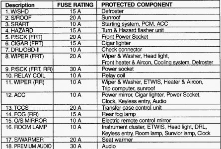 2004 kia sorento fuse diagram wiring diagram table Kia Sedona Fuse Box Diagram