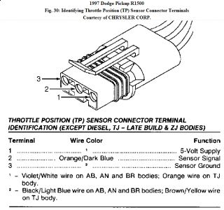 62217_ramTPSa_1 1997 dodge ram fuel pump pressure engine performance problem 1997 Dodge Ram 1500 Electrical Diagrams at mifinder.co