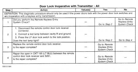Door Lock Relay Location Electrical Problem V8 Four Wheel