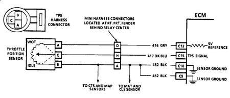 Amazing Tps Wiring Harness Wiring Diagram Tutorial Wiring Database Xlexigelartorg