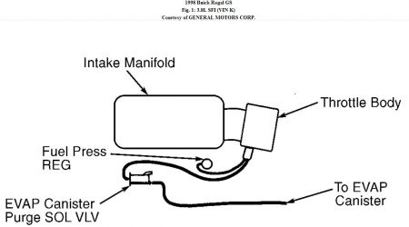 How To Determined Evap Sensor Fualt 1998 Buick Century
