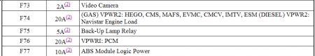 2008 ford f350 fuse panel abbreviation i have a 20 amp. Black Bedroom Furniture Sets. Home Design Ideas