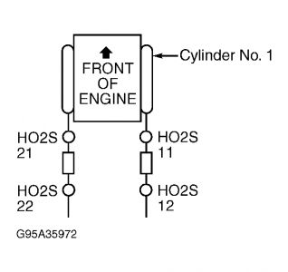 2002 ford taurus oxygen sensors  have message on computer