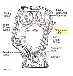 99 2 4 chevy engine diagram time ng 2 4 chevy engine diagram 1996 chevy cavalier timing marks: 1996 chevy cavalier we ...