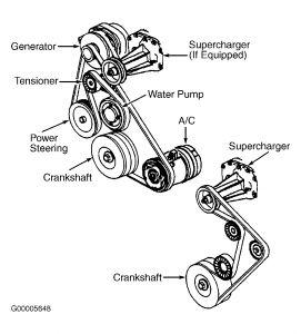 Belt on Buick Lesabre Serpentine Belt Diagram