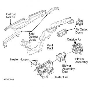 1996 honda passport heater core heater problem 1996 honda it is a lot of work these are the steps needed according to my book removal installation 1995 1 2 96 models 1 disable air bag system
