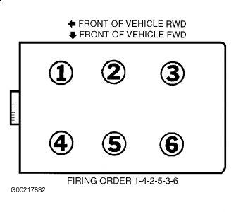 spark plug gap what is the spark plug gap for my car and. Black Bedroom Furniture Sets. Home Design Ideas