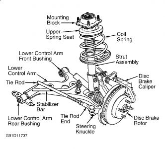 TM 9 2320 366 34 2 580 as well 1957 Buick Rear Axle Service Procedures in addition T12863911 Front wheel bearings replacement moreover Chevrolet Silverado 1994 Chevy Silverado Front Axle Leak moreover Chevrolet Equinox 2005 Chevy Equinox Diagnosing This Problem. on rear bearing replacement
