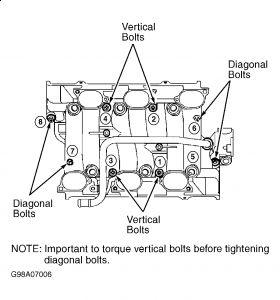 chevy impala of l engine diagram chevy trailer wiring diagram chevy 3400 engine diagram of upper