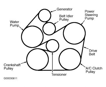 Need Diagram of Serpentine Belt Routing: I Need Diagram of ... | Ford Taurus Ohv Engine Diagram |  | 2CarPros
