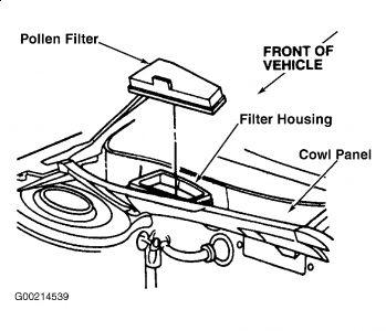 Car Air Filter Problems