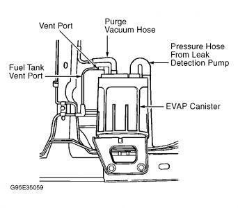 hyundai santa fe purge valve location dodge ram purge