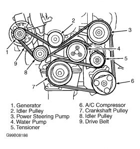 Schematic Of A 2002 Duramax Sel Engine likewise Serpentine belt diagrams ford windstar likewise 1998 Ford Windstar Serpentine Diagram furthermore RepairGuideContent besides 1bksh Need Diagram 1999 Ford Escort 2 0 Serpentine Belt Dohc Please. on serpentine belt diagram for 2001 ford windstar