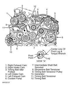 1991 Pontiac Grand Prix Timing On A 3 4l Dohc