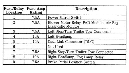 1989 ford ranger need fuse panel diagram for 89 ford range this is what i have hope will help
